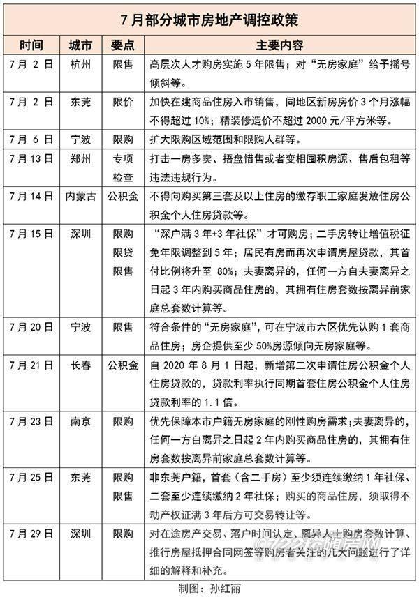 7月8城收紧调控 专家:下半年楼市或将步入降温通道-中国网地产